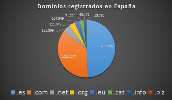dominios .es registrados en España