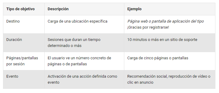 Objetivos de Google Analytics
